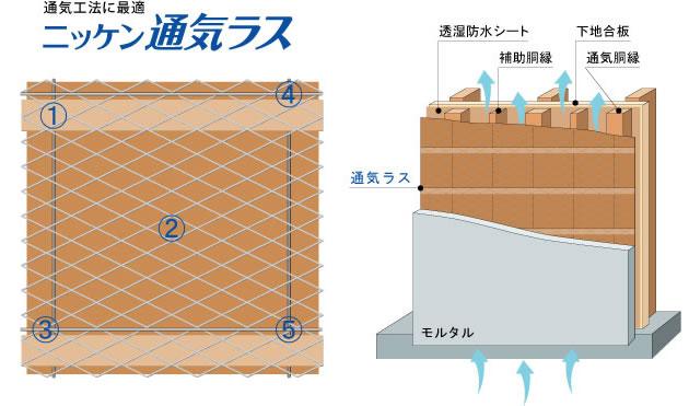通気工法に最適。ニッケン通気ラス イメージ