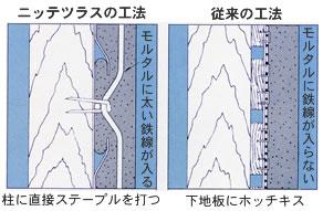 ニッテツラスの工法のイメージ